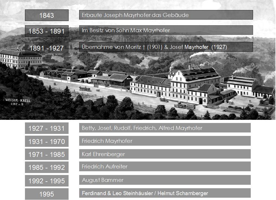 Historie der lederfabrik